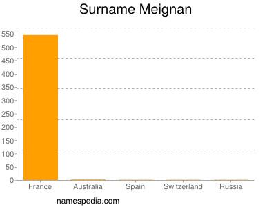 Surname Meignan