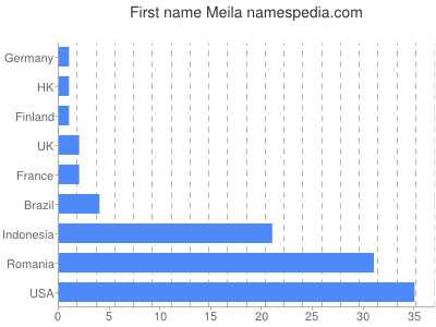 Given name Meila