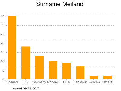 Surname Meiland