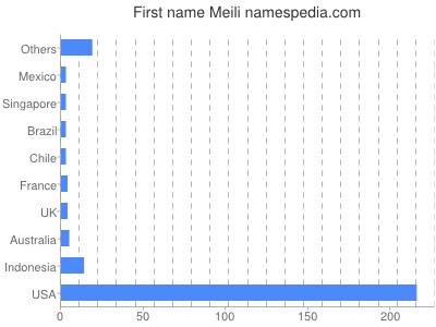 Given name Meili