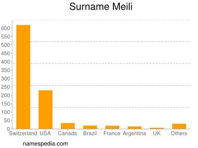 Surname Meili