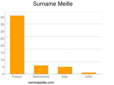 Surname Meille