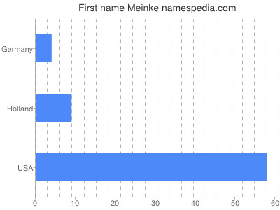 Given name Meinke
