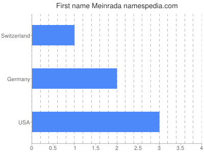 Given name Meinrada