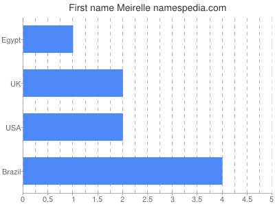 Given name Meirelle