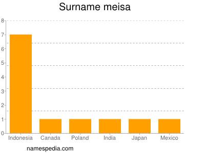Surname Meisa