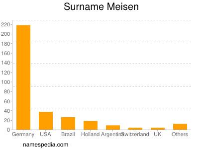 Surname Meisen