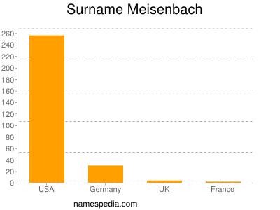 Surname Meisenbach