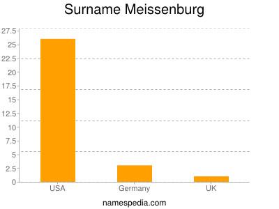 Surname Meissenburg