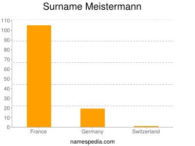 Surname Meistermann