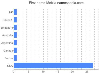 Given name Meixia