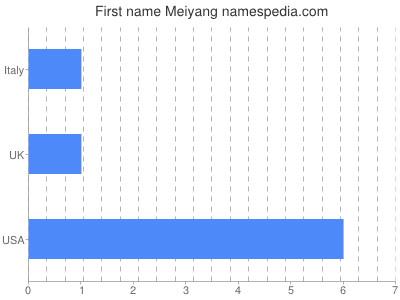Given name Meiyang