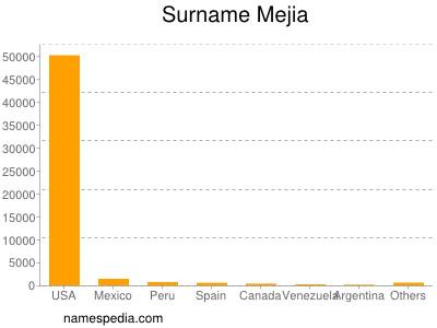 Surname Mejia