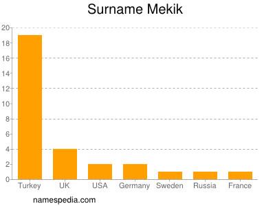 Surname Mekik