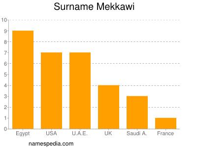 Surname Mekkawi