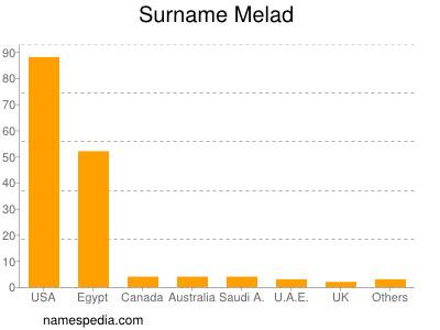 Surname Melad
