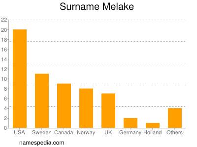 Surname Melake