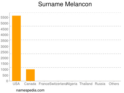 Surname Melancon