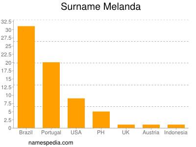 Surname Melanda
