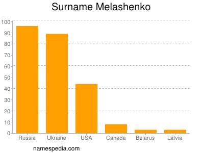 Surname Melashenko
