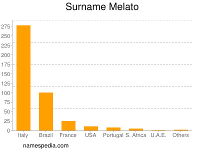 Surname Melato