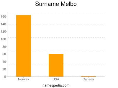 Surname Melbo