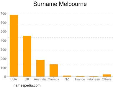 Surname Melbourne