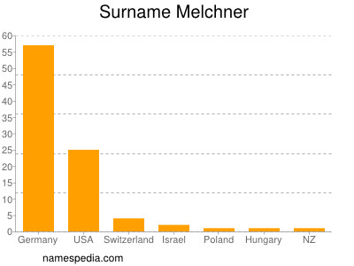 Surname Melchner