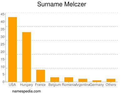 Surname Melczer