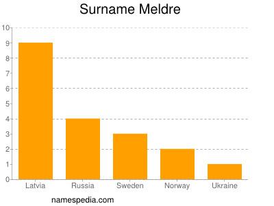 Surname Meldre