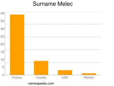 Surname Melec
