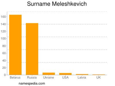 Surname Meleshkevich