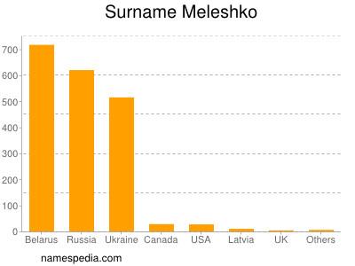 Surname Meleshko