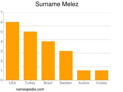 Surname Melez