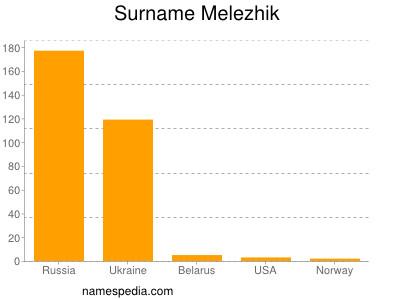 Surname Melezhik