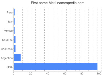 Given name Melfi