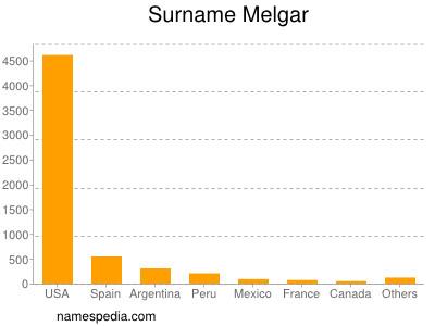 Surname Melgar