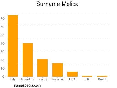 Surname Melica