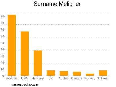 Surname Melicher