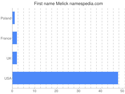 Given name Melick
