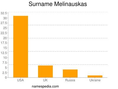 Surname Melinauskas