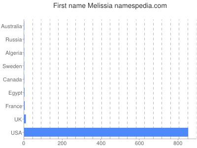 Given name Melissia