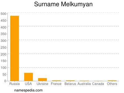 Surname Melkumyan