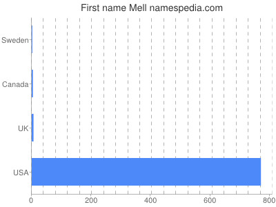 Given name Mell