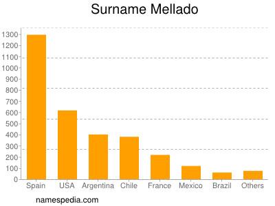 Surname Mellado