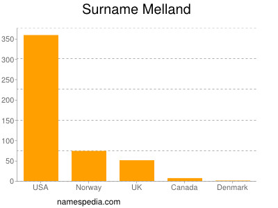 Surname Melland