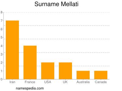 Surname Mellati