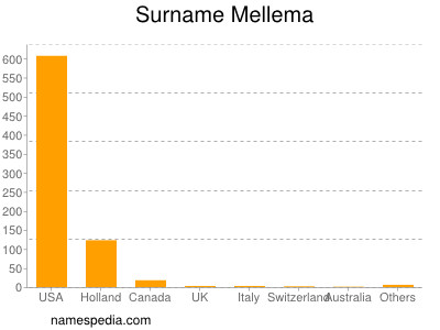 Surname Mellema