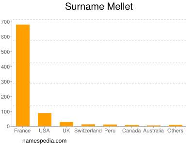 Surname Mellet