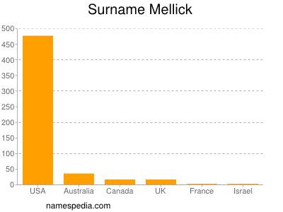 Surname Mellick